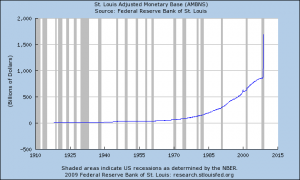 Money Supply Since 1910